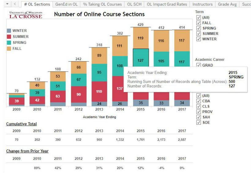 Tableau screen - online student retention